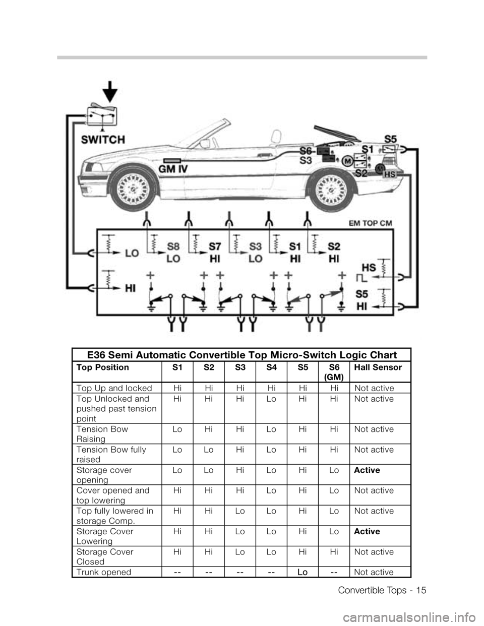 BMW Z3 CONVERTIBLE 1995 E36 Convertible Tops Manual, Page 15
