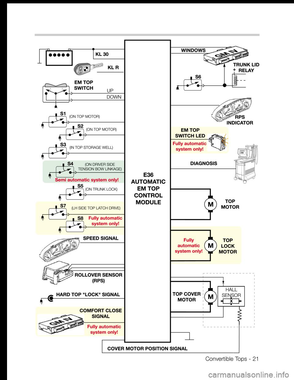 Bmw Z3 Convertible 1995 E36 Tops Manual 2 8 Engine Diagram