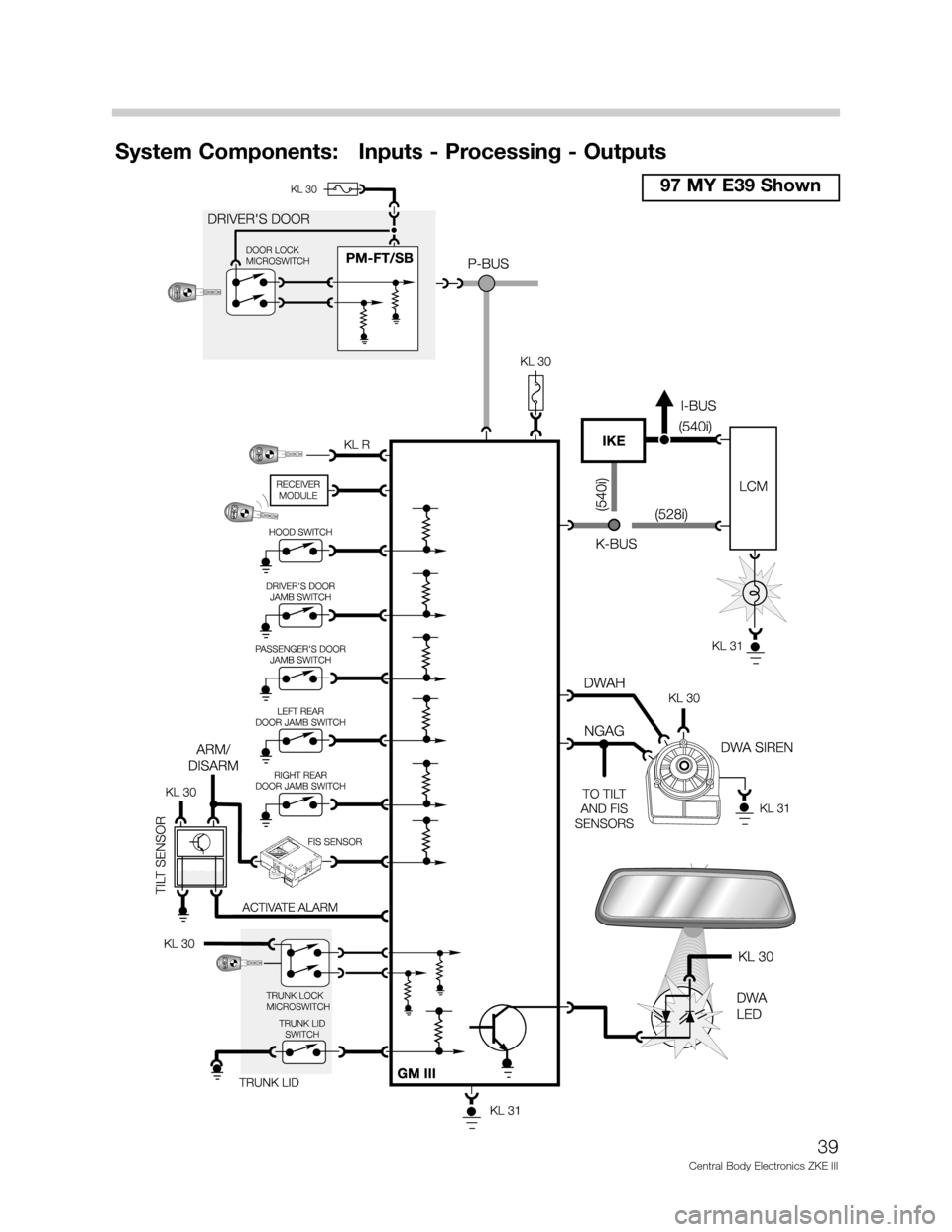 bmw z wiring diagram 2002 e39 alarm