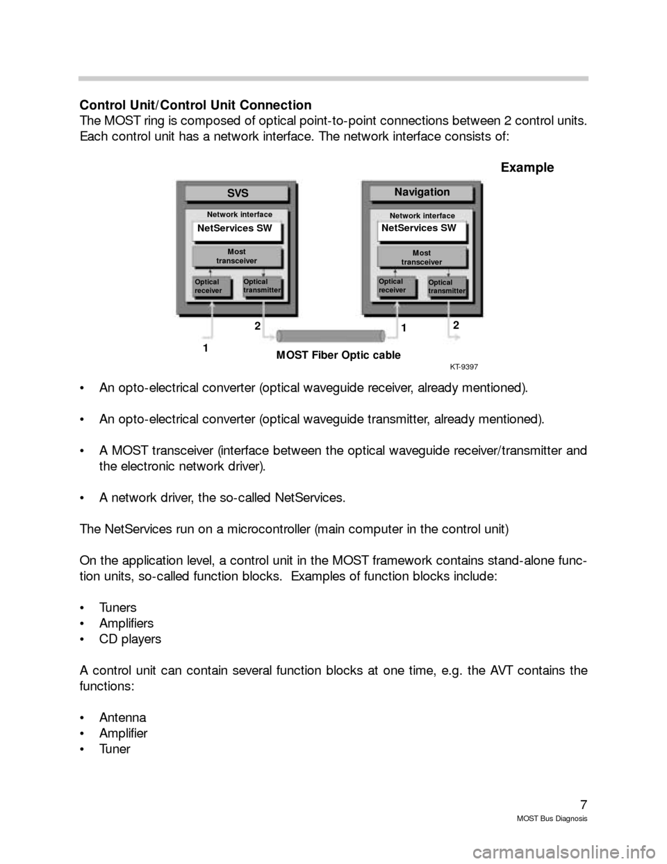 BMW 7 SERIES LONG 2005 E66 MOST Bus Diagnosis Workshop Manual, Page 7