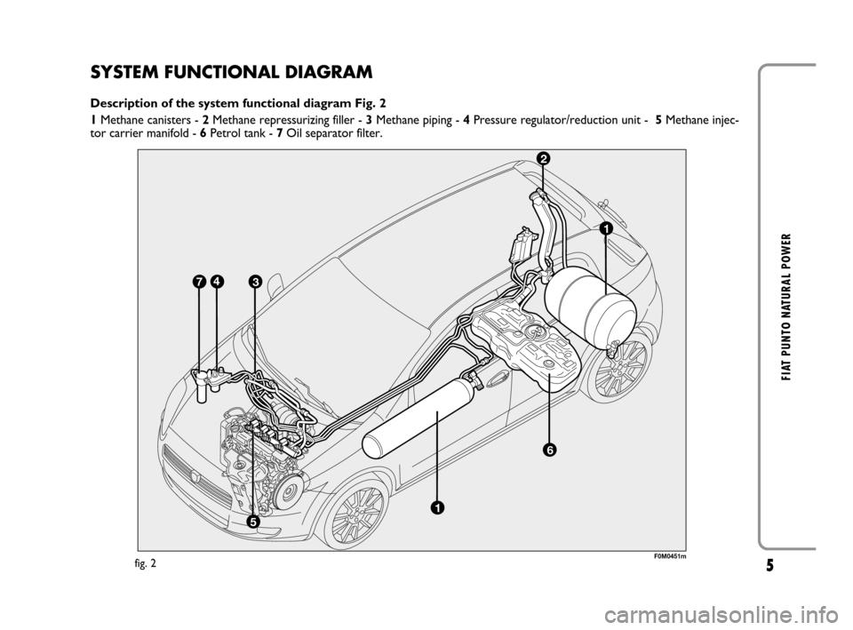 Oil Filter Fiat Grande Punto 2008 199    1 G Natural Power Manual