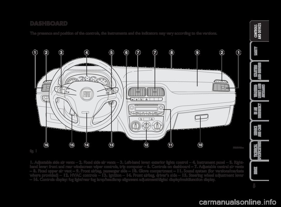 car a c vents
