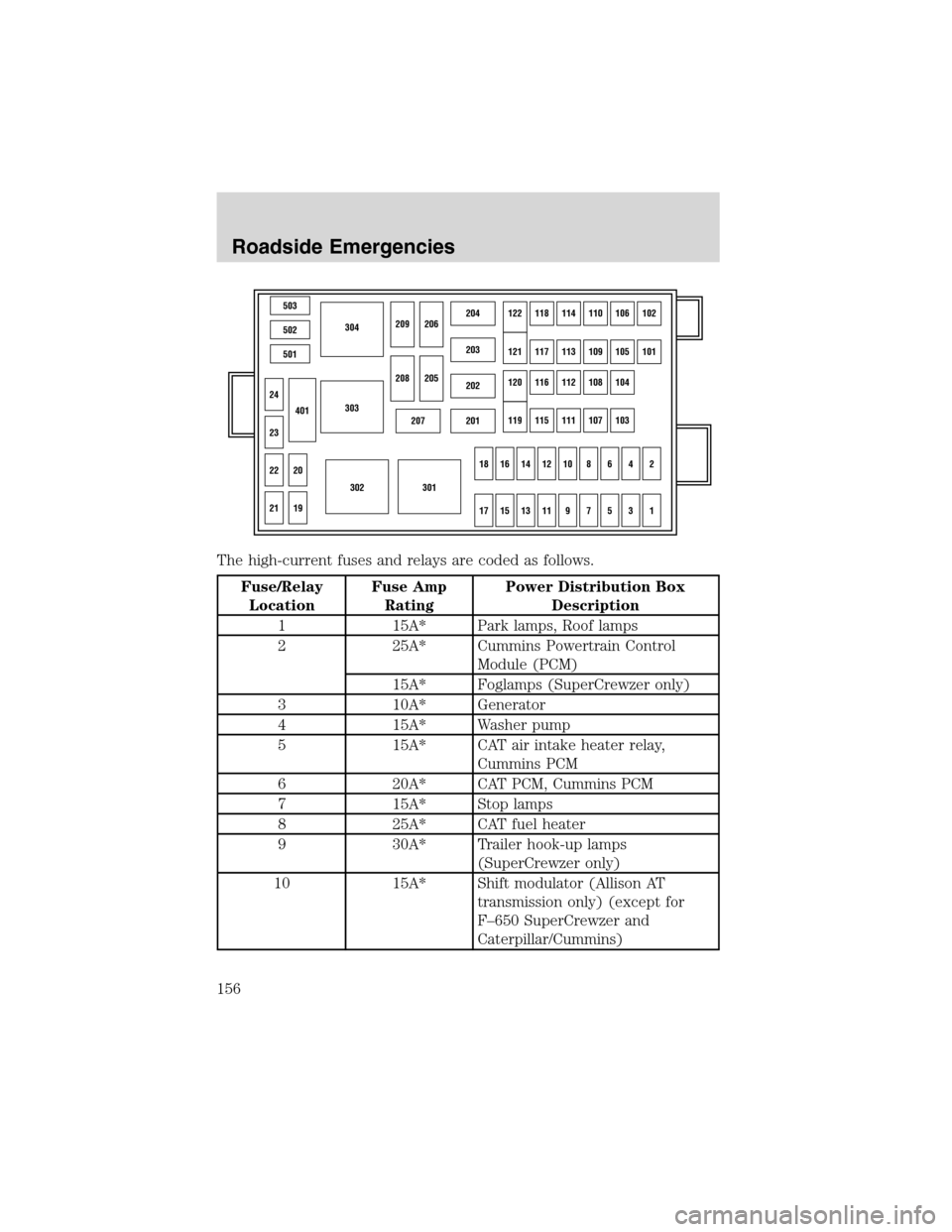 fuses ford f650 2003 10 g owners manual