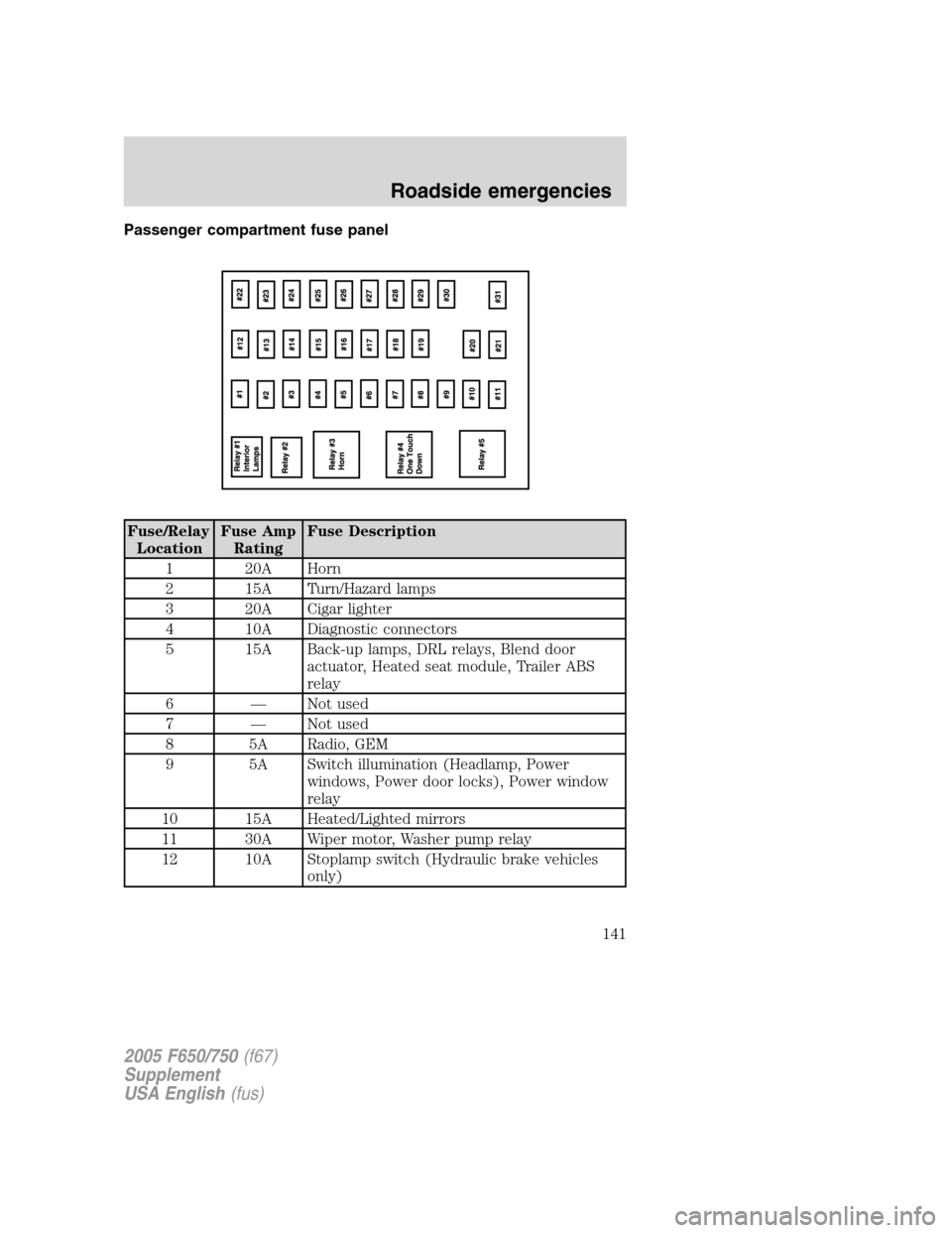 Abs Ford F650 2005 11g Owners Manual Fuse Diagram Page 141 Passenger Compartment Panel