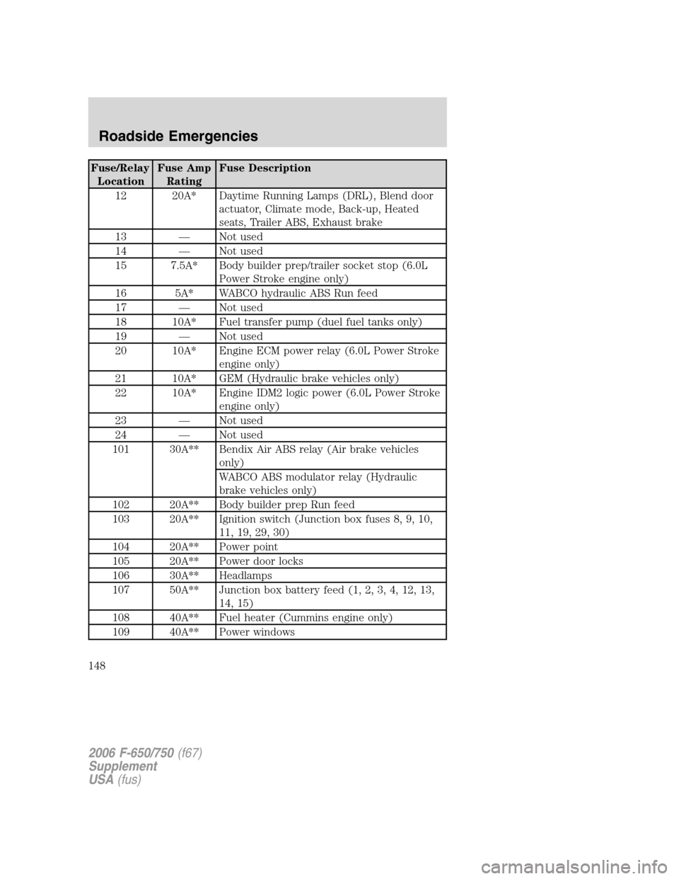 Fuses Ford F650 2006 11g Owners Manual Fuse Box Page 148 Relay