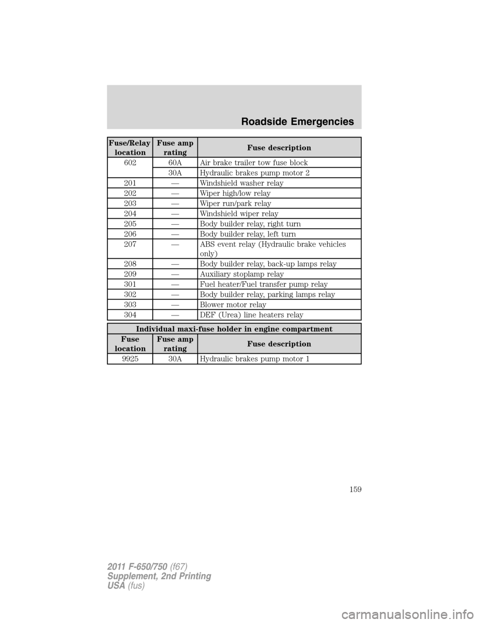 Ford F750 2011 12g Owners Manual Fuse Box Page 159 Relay