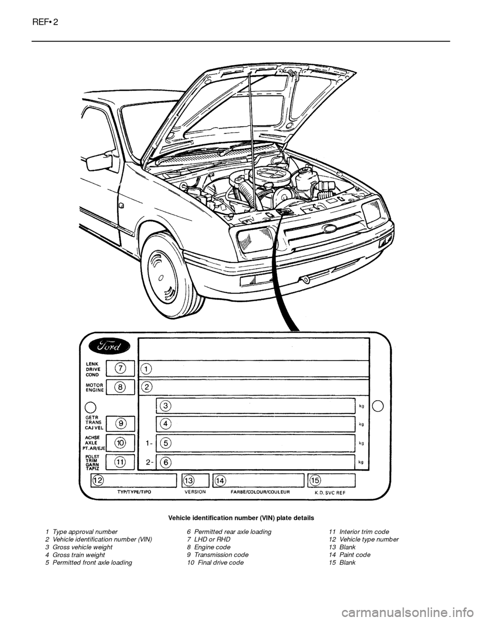 FORD SIERRA 1993 2.G Reference Workshop Manual, Page 2