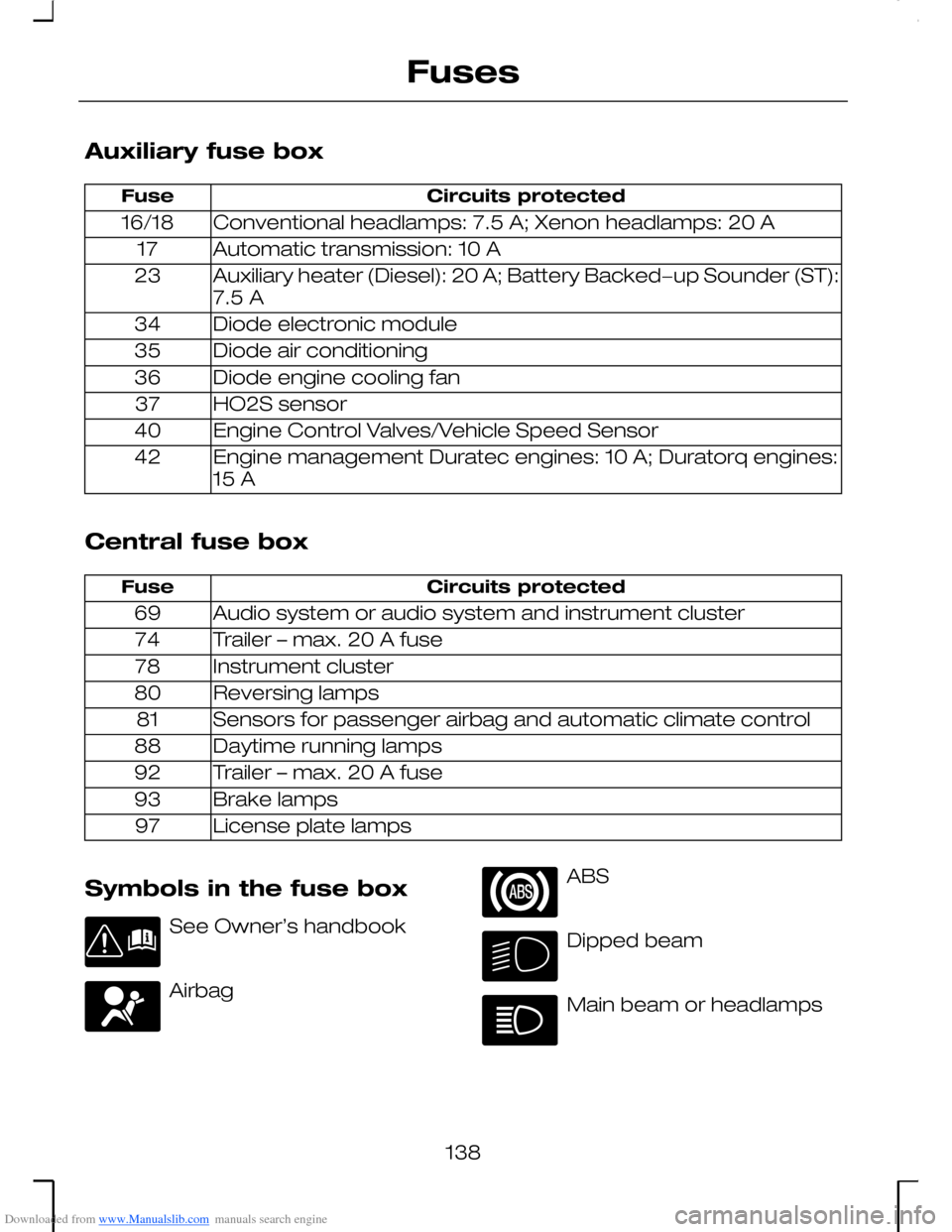 Ford Mondeo 2006 2g Owners Manual Fuse Box Location