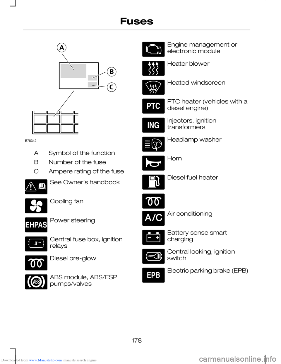 Fuses Ford C Max 2008 1g Owners Manual Central Fuse Box Page 180