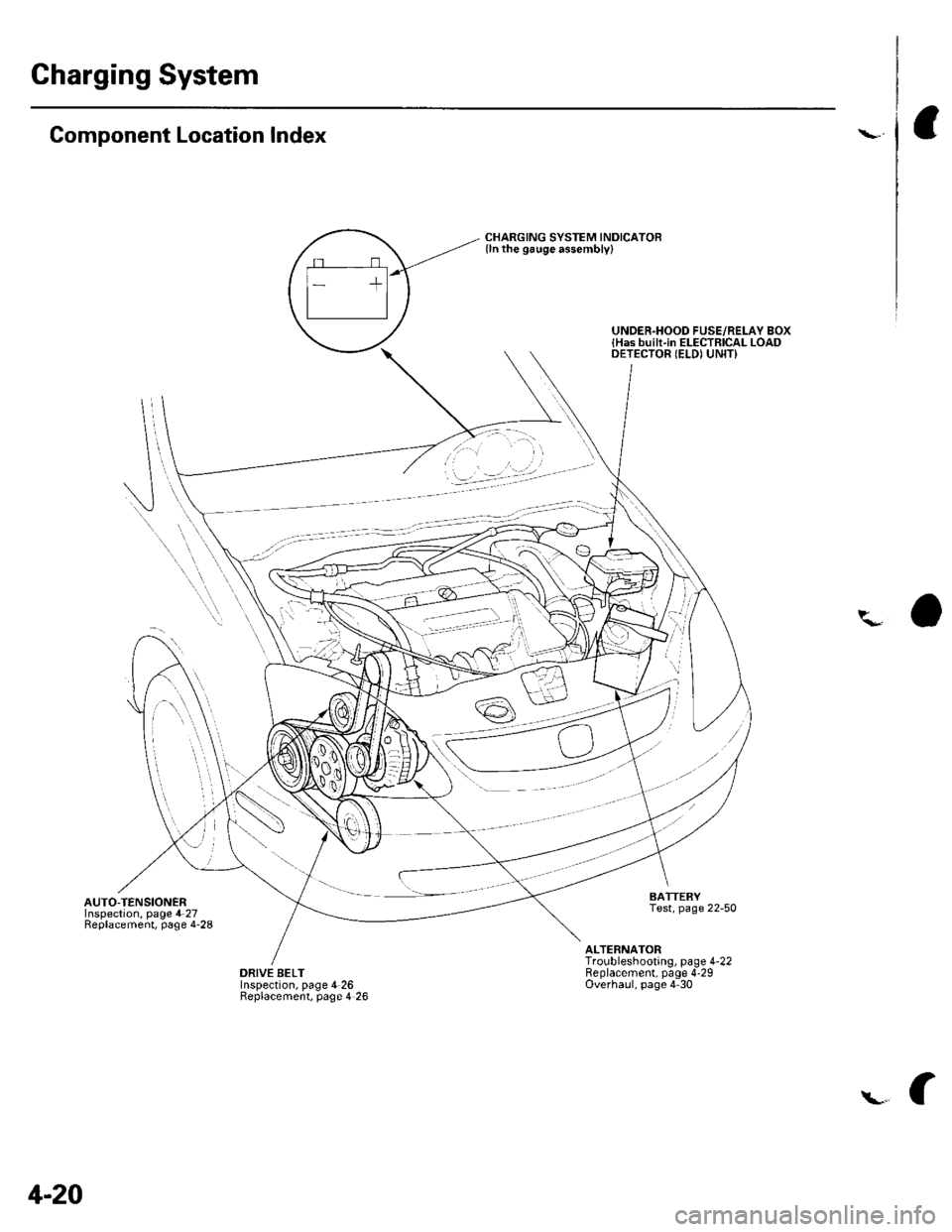 Battery Honda Civic 2002 7g Workshop Manual Under Hood Fuse Relay Box Page 55