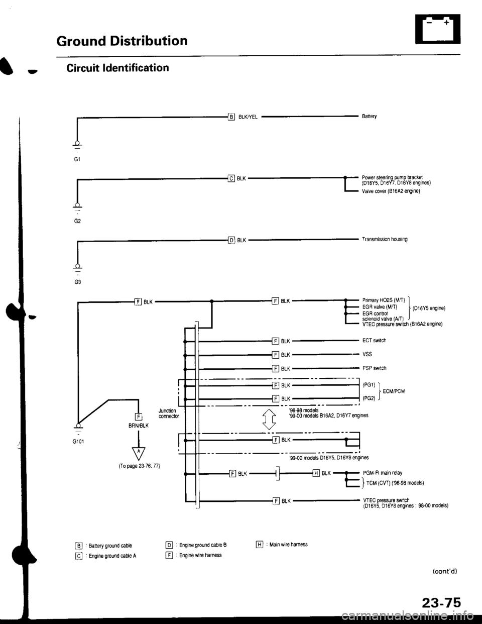 Honda Civic 2000 6g Workshop Manual B16a2 Wiring Diagram Page 1545 Ground Distribution Circuit Ldentification