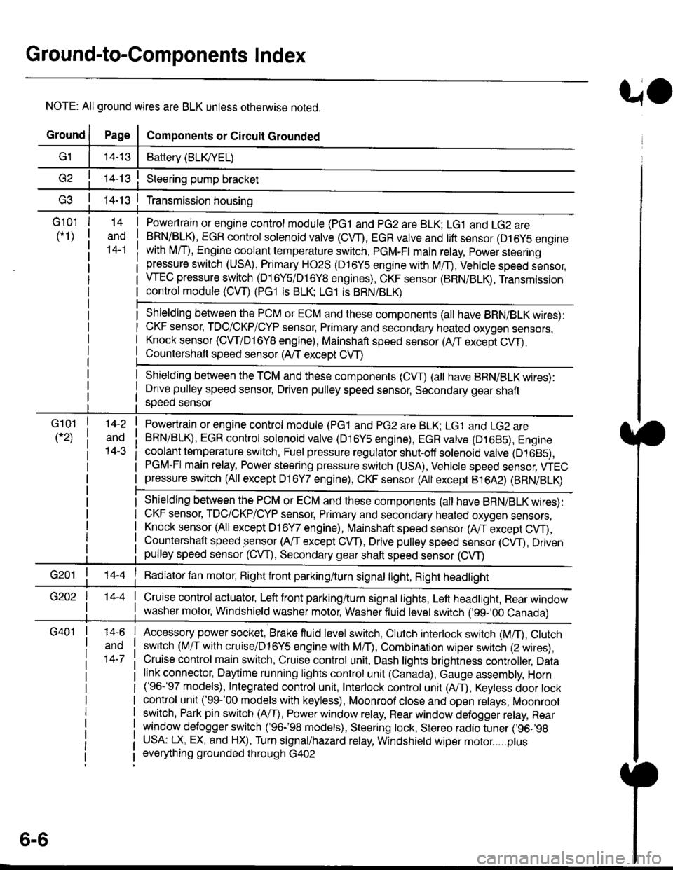 Brake Sensor Honda Civic 1997 6g Workshop Manual 1996 Knock Location Page 1840