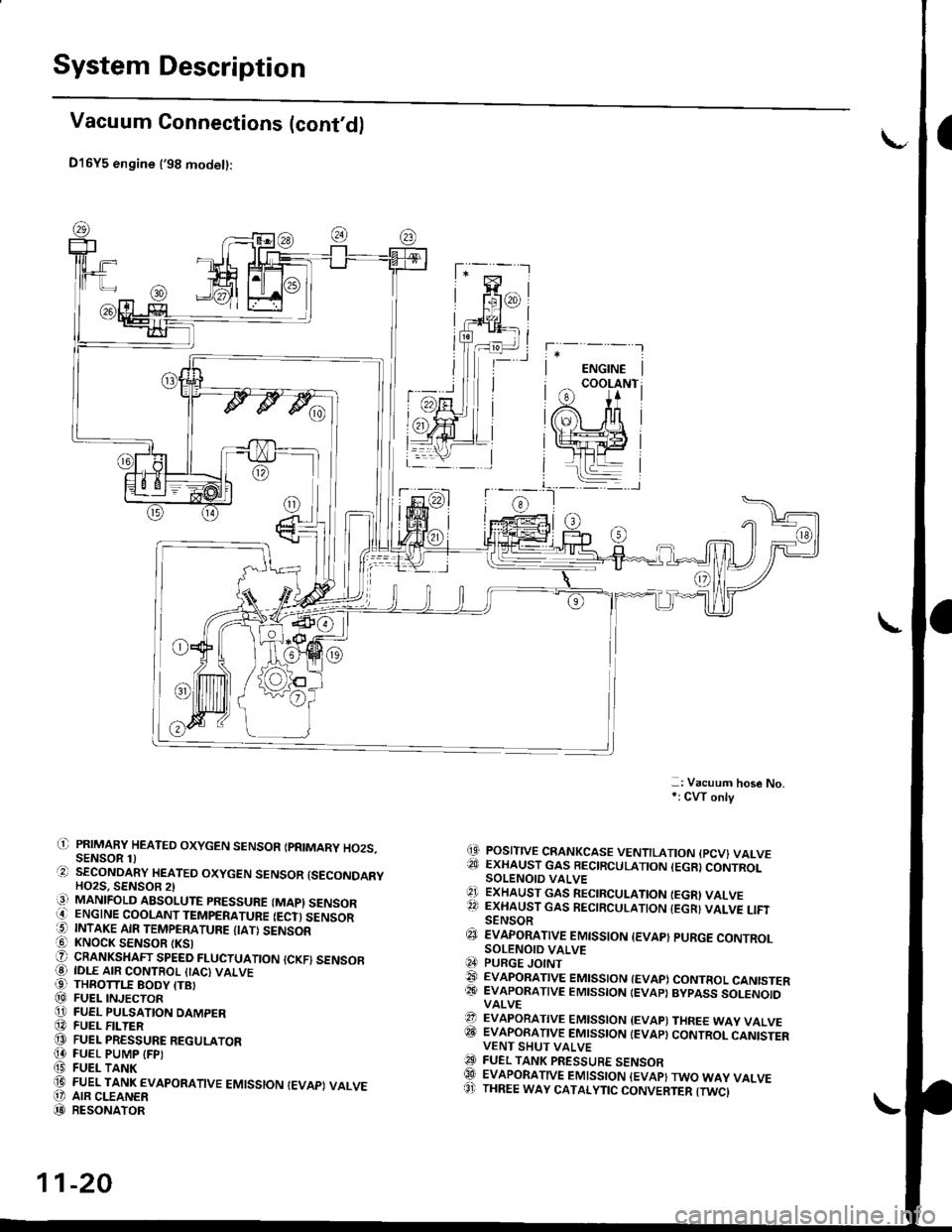 Abs Honda Civic 1999 6g Workshop Manual Oxygen Sensor Page 289