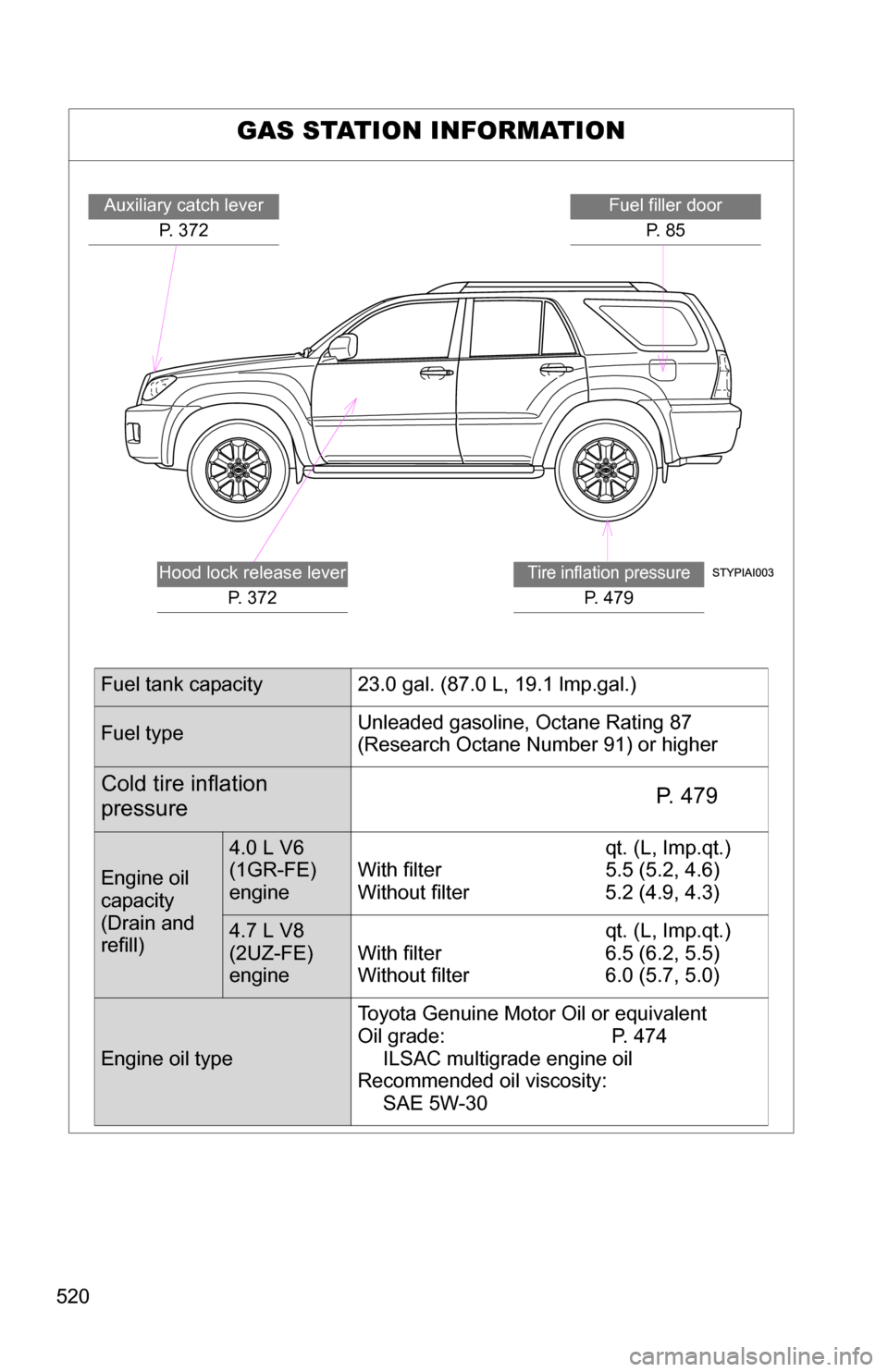 Tire Pressure Toyota 4runner 2009 N280 5g Owners Manual 4 0 Engine Diagram Page 520