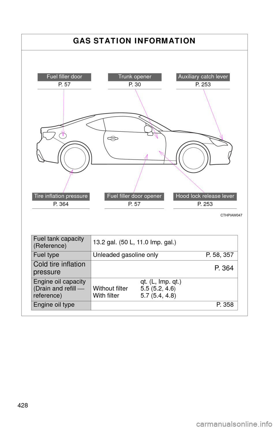 Oil Type Toyota Gt86 2017 1g Owners Manual 427 Engine Diagram G Page 428