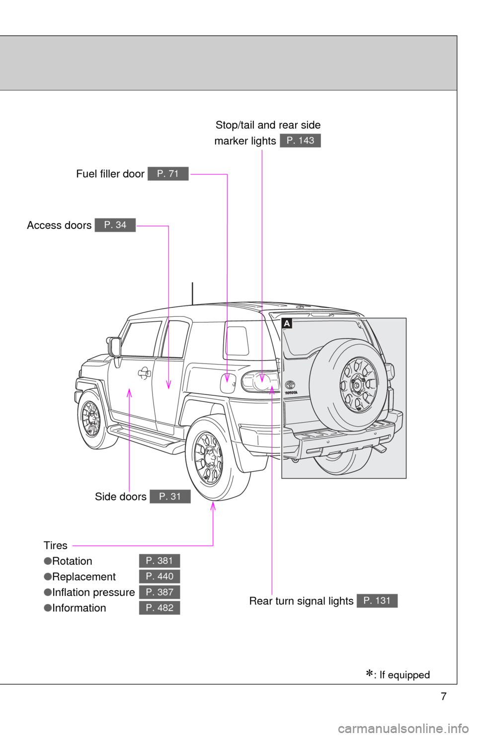 toyota fj cruiser owners manual