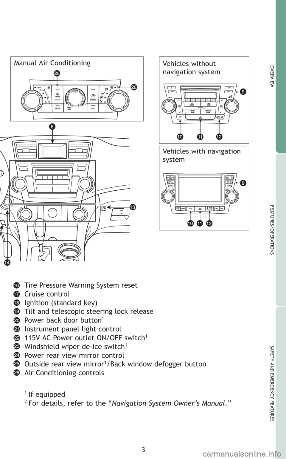 TOYOTA HIGHLANDER 2008 XU40  2G Quick Reference Guide