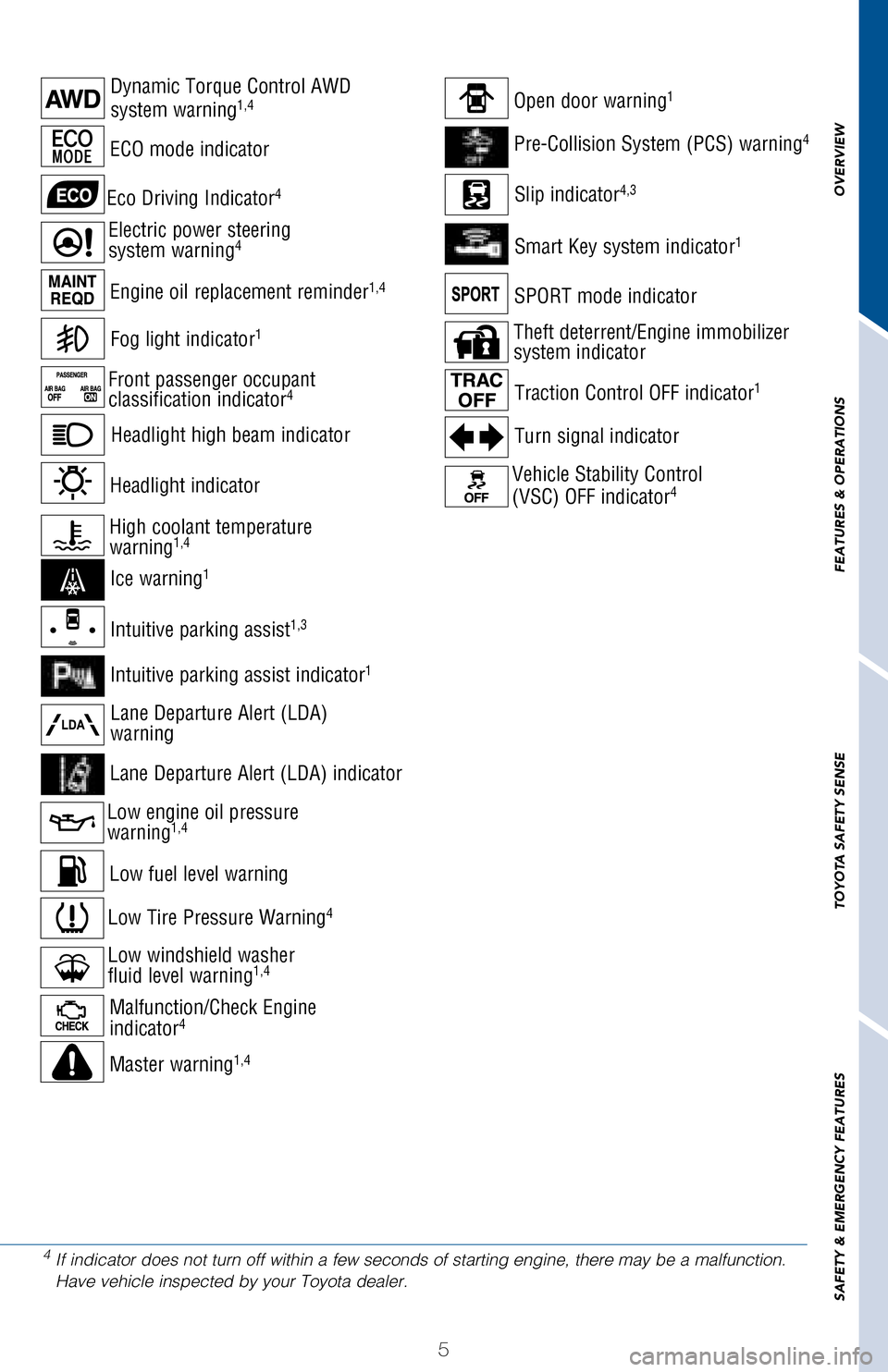 Toyota Rav4 2017 Xa40 4 G Quick Reference Guide