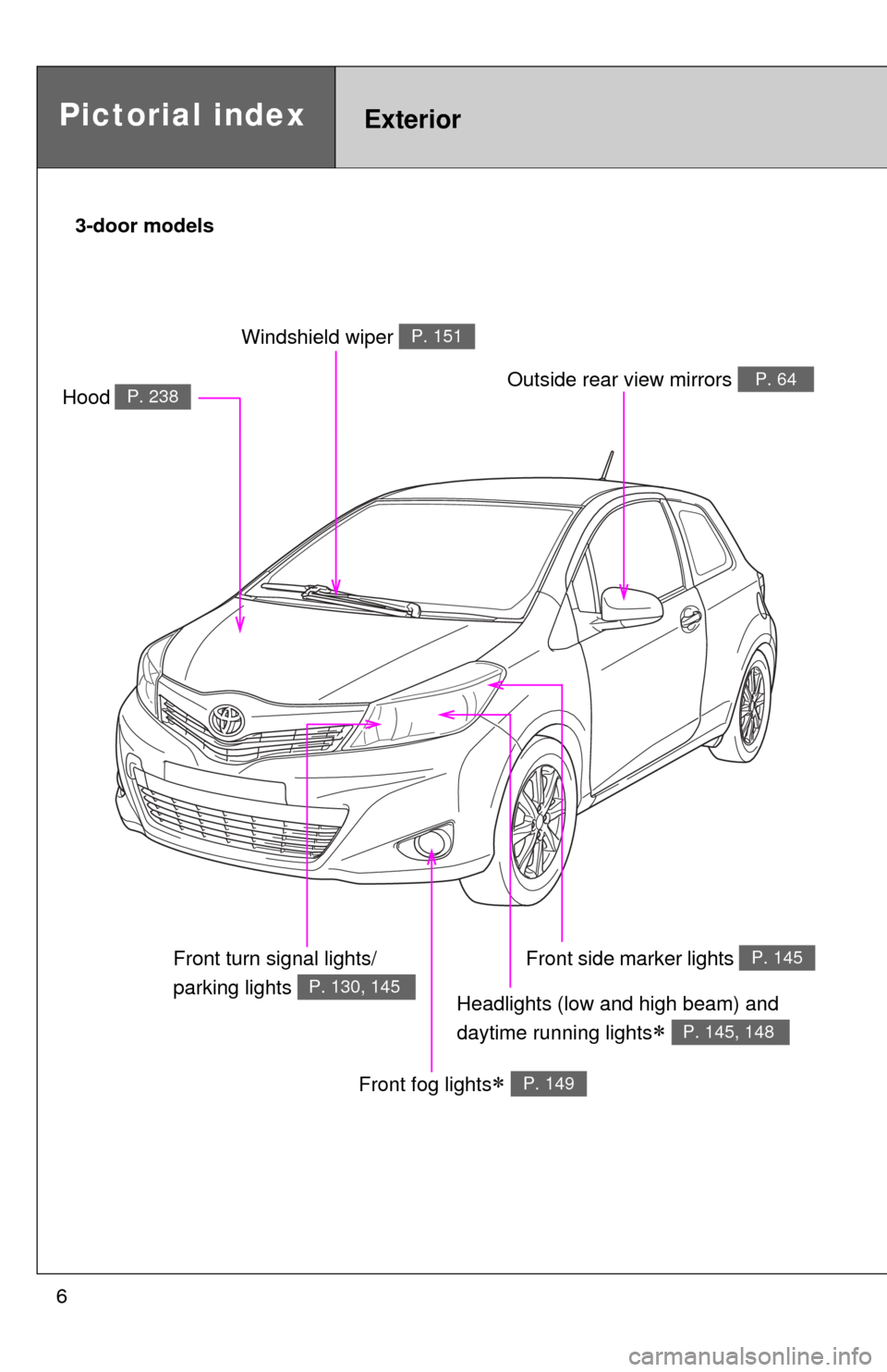 Toyota Yaris 2014 3g Owners Manual Fuse Box Abbreviations Page 6