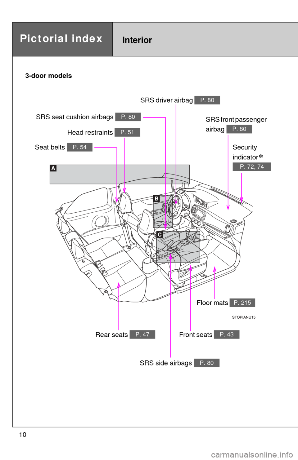 Toyota Yaris 2014 3g Owners Manual Fuse Box Abbreviations Page 10