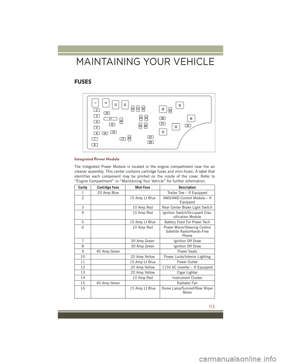 JEEP COMPASS 2015 1.G User Guide FUSES Integrated Power Module The Integrated Power Module is located in the engine compartment near the air cleaner assembly. This center contains cartridge fuses and mini-fuses. A label that identifi