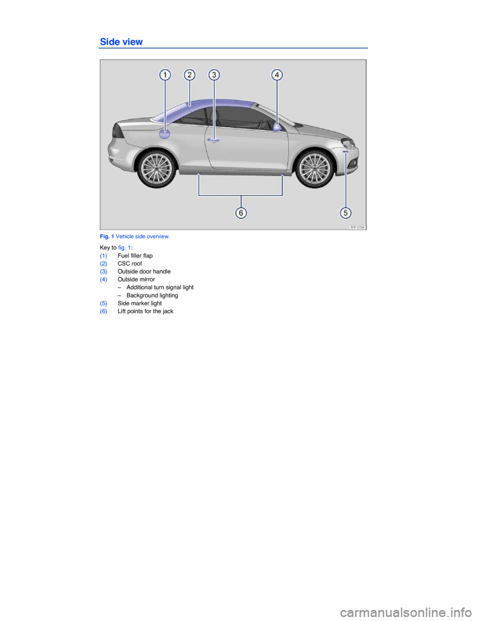 VOLKSWAGEN EOS 2013 1.G Owners Manual   Side view    Fig. 1 Vehicle side overview.  Key to fig. 1:  (1) Fuel filler flap   (2) CSC roof   (3) Outside door handle   (4) Outside mirror   –  Additional turn signal light  –  Background li