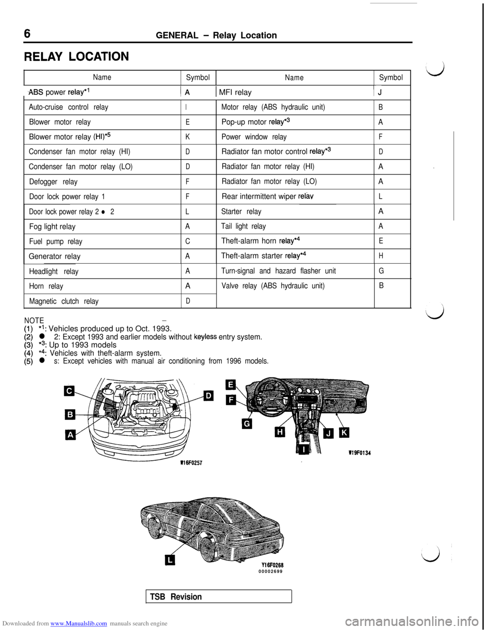 MITSUBISHI 3000GT 1993 2.G Workshop Manual, Page 8