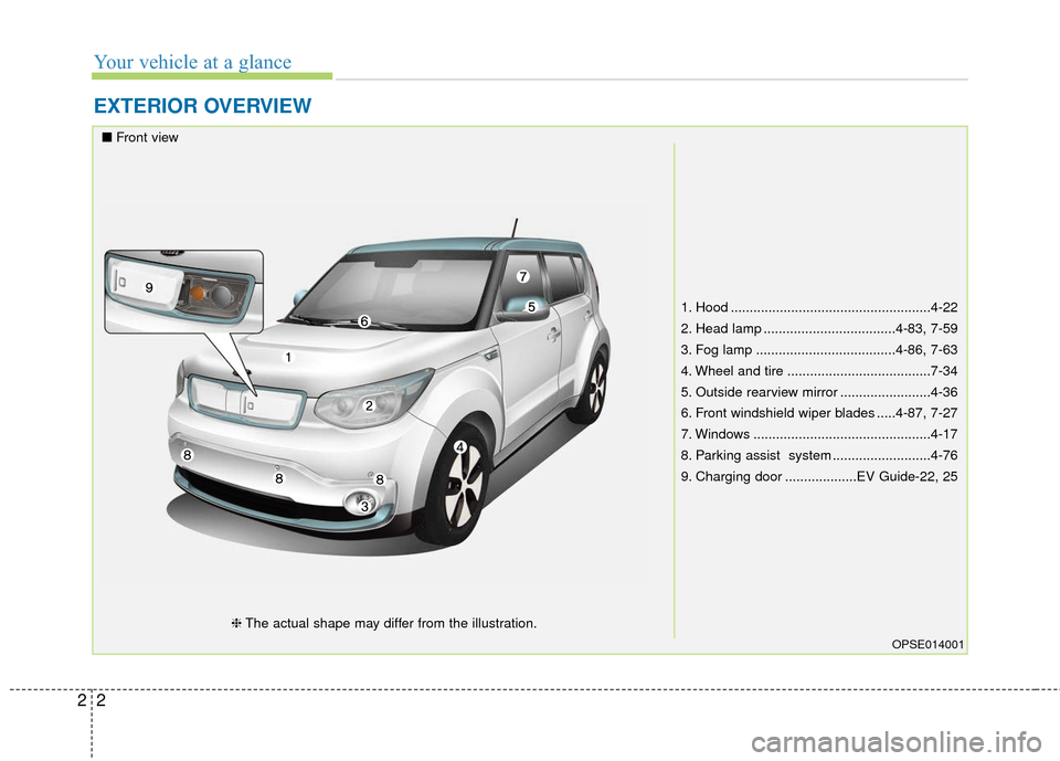 KIA Soul EV 2017 2.G Owners Manual Your vehicle at a glance 22 EXTERIOR OVERVIEW 1. Hood .....................................................4-22 2. Head lamp ...................................4-83, 7-59 3. Fog lamp .................