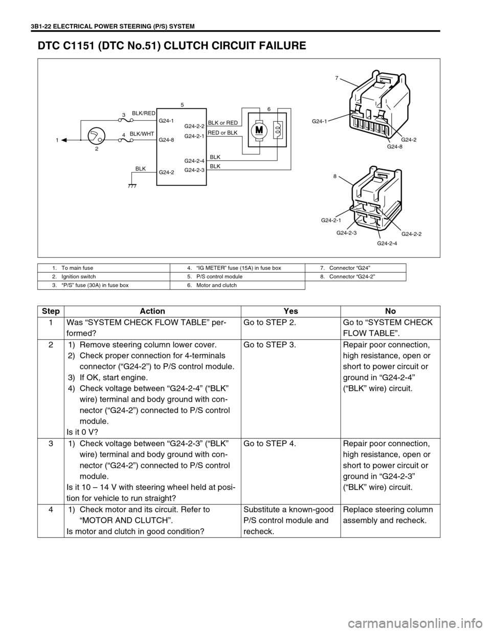 Suzuki Swift 2000 1g Rg413 Service Workshop Manual Fuse Box Page 163