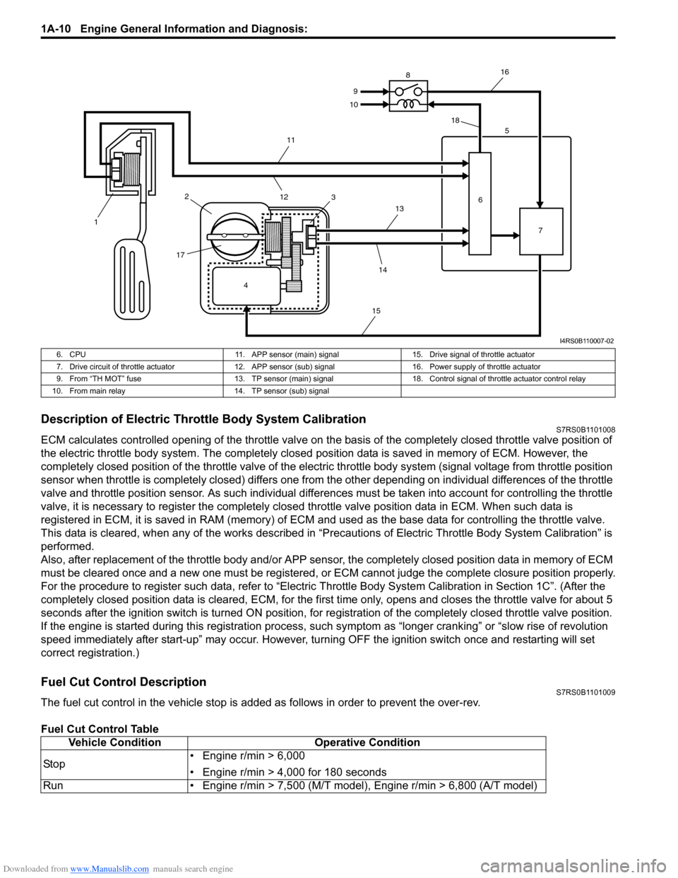SUZUKI SWIFT 2007 2.G Service Workshop Manual Downloaded from www.Manualslib.com manuals search engine 1A-10 Engine General Information and Diagnosis:  Description of Electric Throttle Body System CalibrationS7RS0B1101008 ECM calculates controlle
