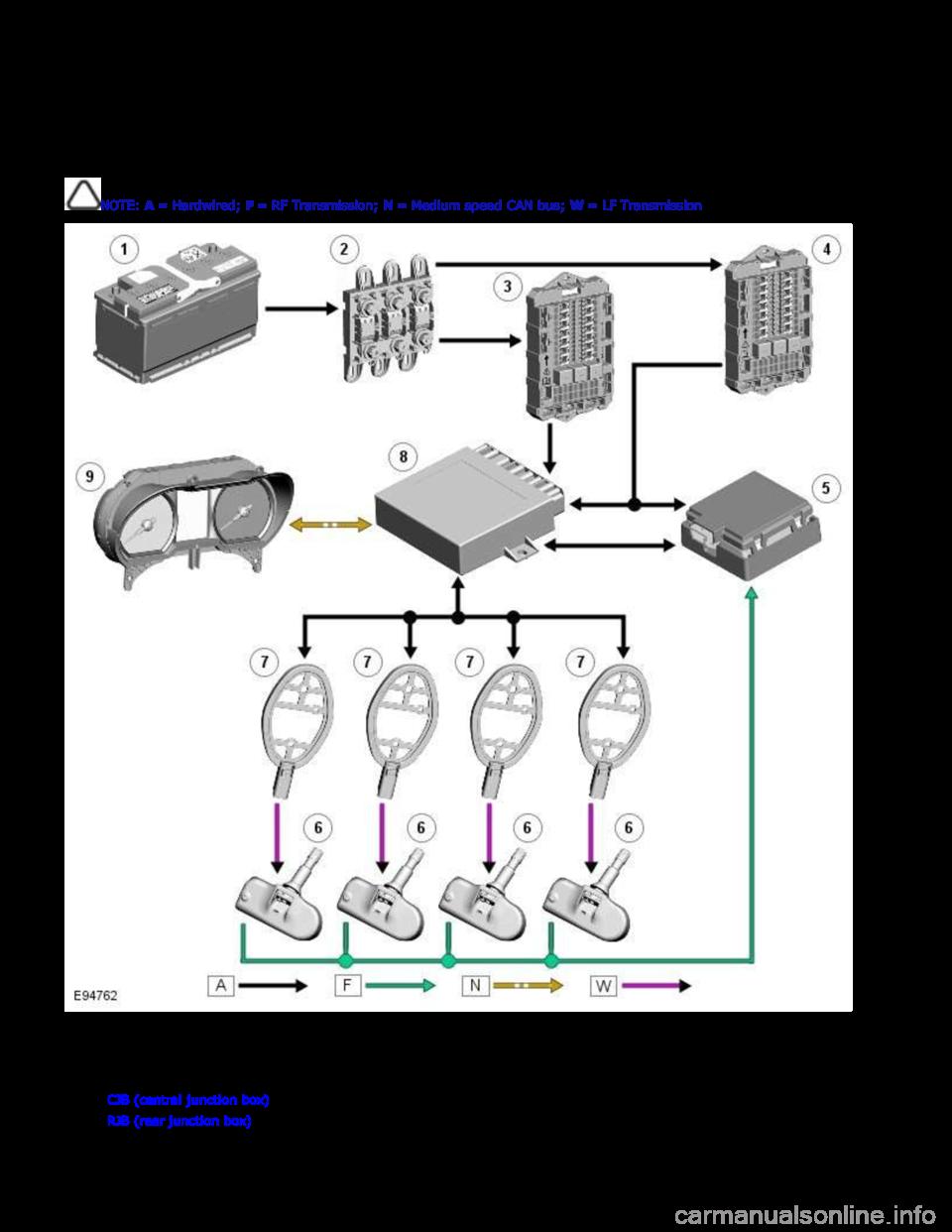 Tire Pressure Jaguar Xfr 2010 1g Workshop Manual Xf Wiring Diagram Page 442