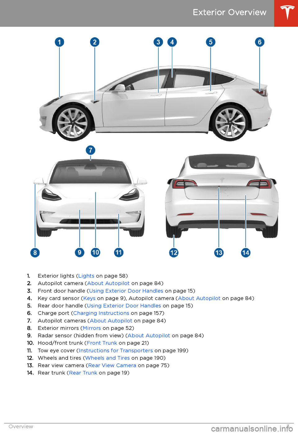 TESLA MODEL 3 2020  Owners Manuals Exterior Overview 1.Exterior lights ( Lights on page 58) 2. Autopilot camera ( About Autopilot on page 84) 3. Front door handle ( Using Exterior Door Handles  on page 15) 4. Key card sensor ( Keys on