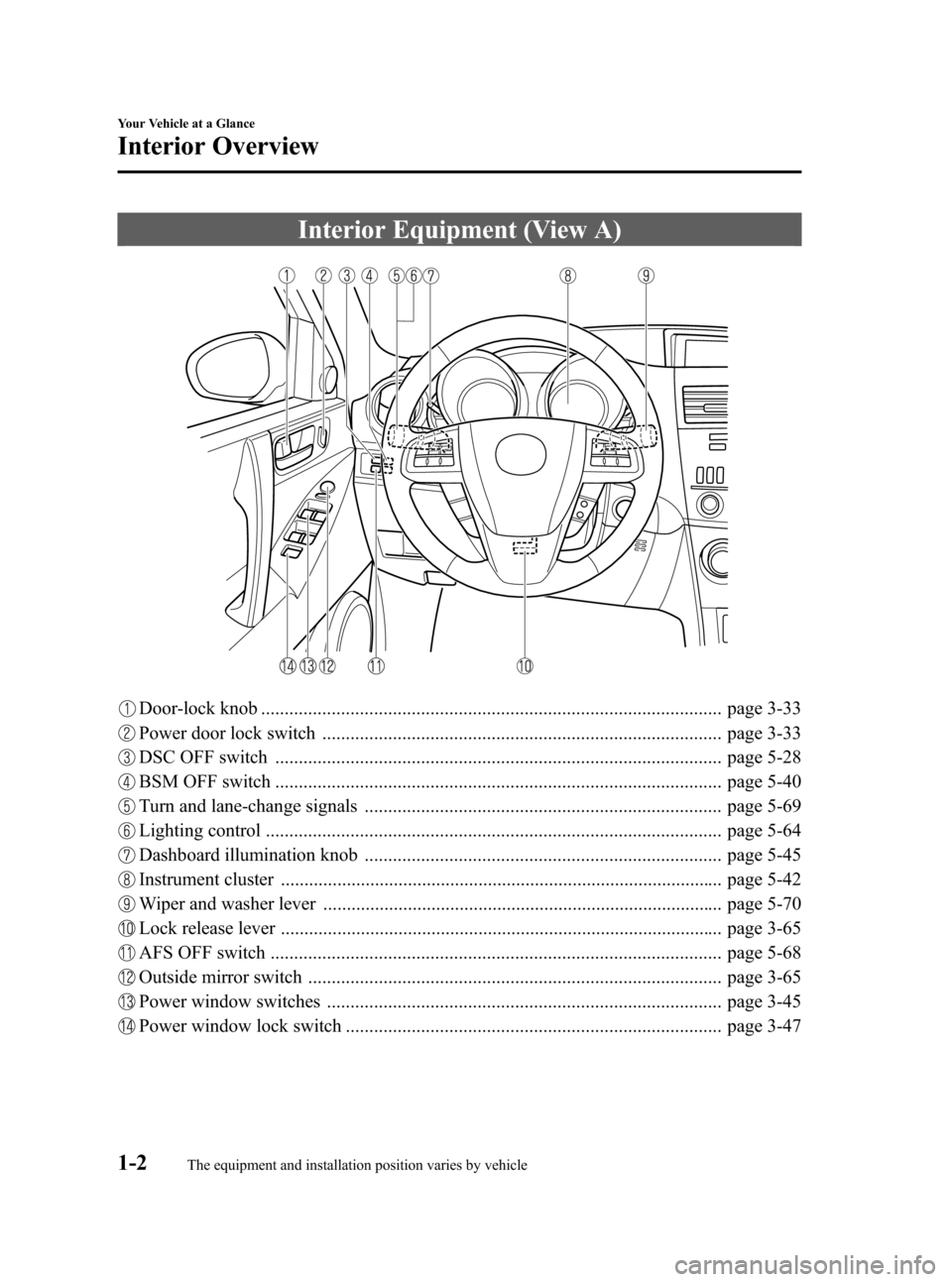 MAZDA MODEL 3 HATCHBACK 2012  Owners Manual (in English) Black plate (8,1) Interior Equipment (View A) Door-lock knob .................................................................................................. page 3-33 Power door lock switch .......