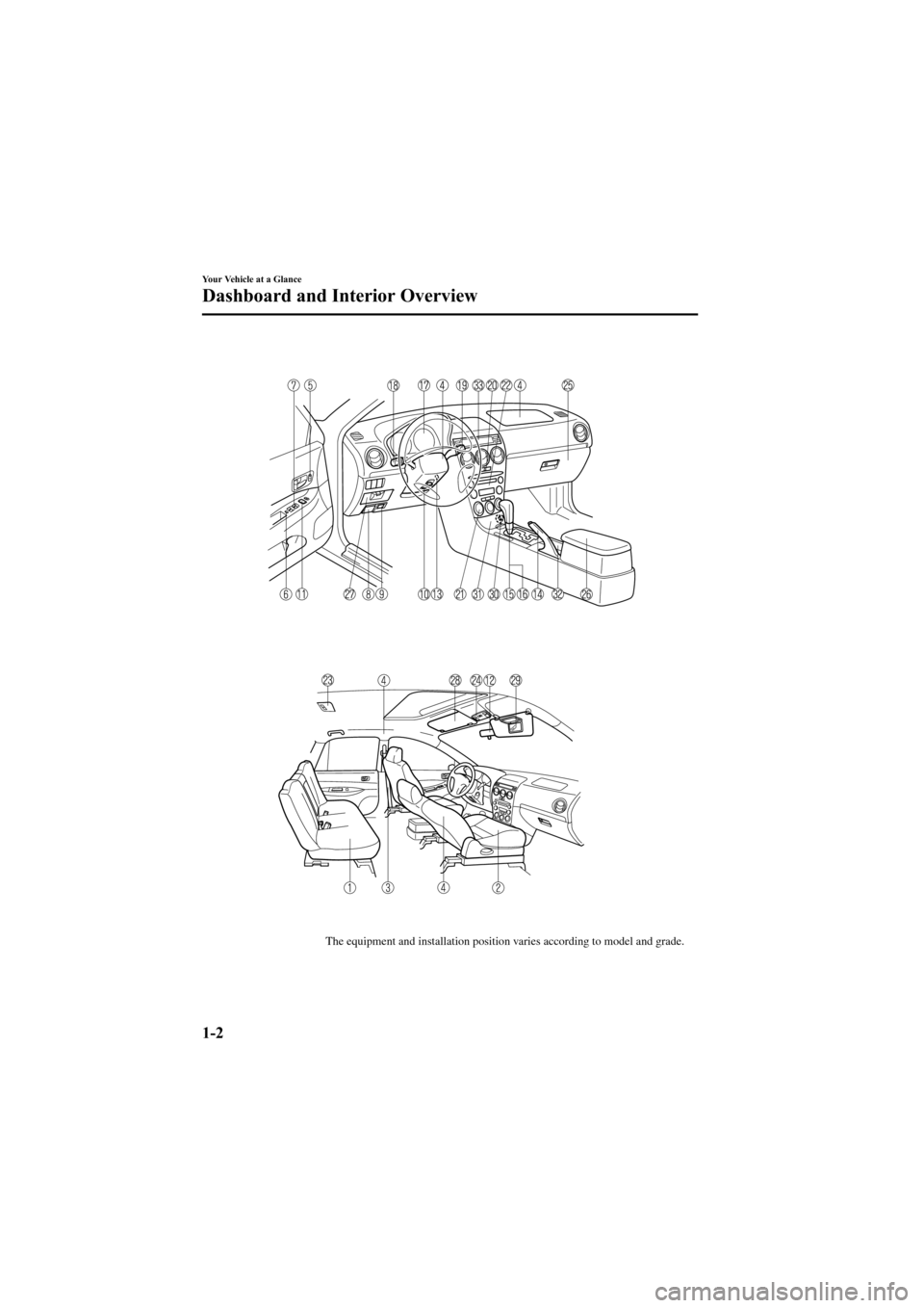 MAZDA MODEL 6 2005  Owners Manual (in English) Black plate (8,1) The equipment and installation position varies according to model and grade. 1-2 Your Vehicle at a Glance Dashboard and Interior Overview Mazda6_8T56-EC-04G_Edition2 Page8 Monday, No