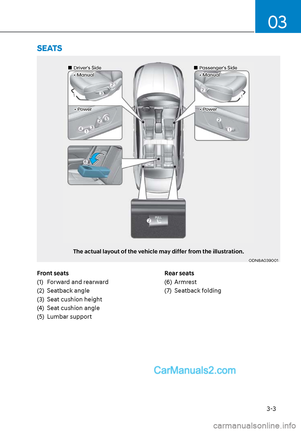 Hyundai Sonata 2020 Owners Guide 3-3 03 Front seats (1)  Forward and rearward (2) Seatback angle (3)  Seat cushion height (4)  Seat cushion angle (5) Lumbar supportRear seats (6) Armrest (7) Seatback folding  SEATS ODN8A039001ODN8A03