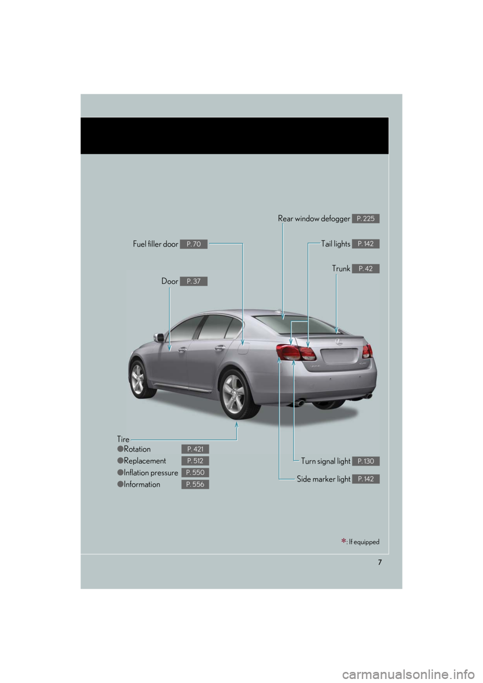 Lexus GS350 2008  Do-it-yourself maintenance / LEXUS 2008 GS460/350 OWNERS MANUAL (OM30A87U) 7 GS_G_U May 13, 2008 5:14 pm Tire ●Rotation ● Replacement ● Inflation pressure ● Information P. 421 P. 512 P. 550 P. 556 Tail lights P. 142 Side marker light P. 142 Trunk P. 42 Rear window de