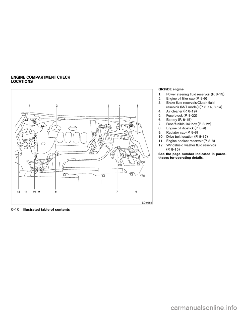 NISSAN ALTIMA COUPE 2009 D32 / 4.G Owners Manual, Page 16