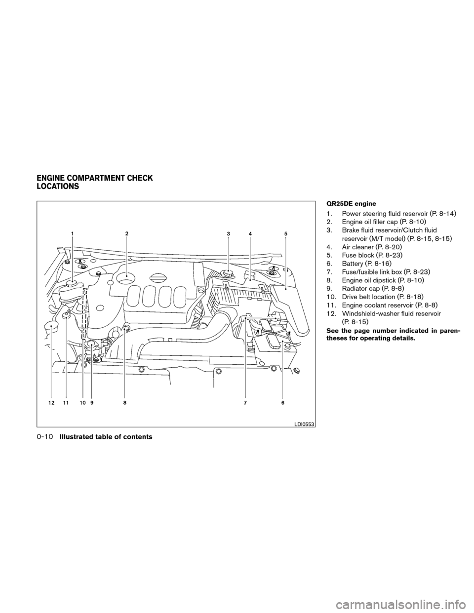 NISSAN ALTIMA COUPE 2011 D32 / 4.G Owners Manual, Page 17