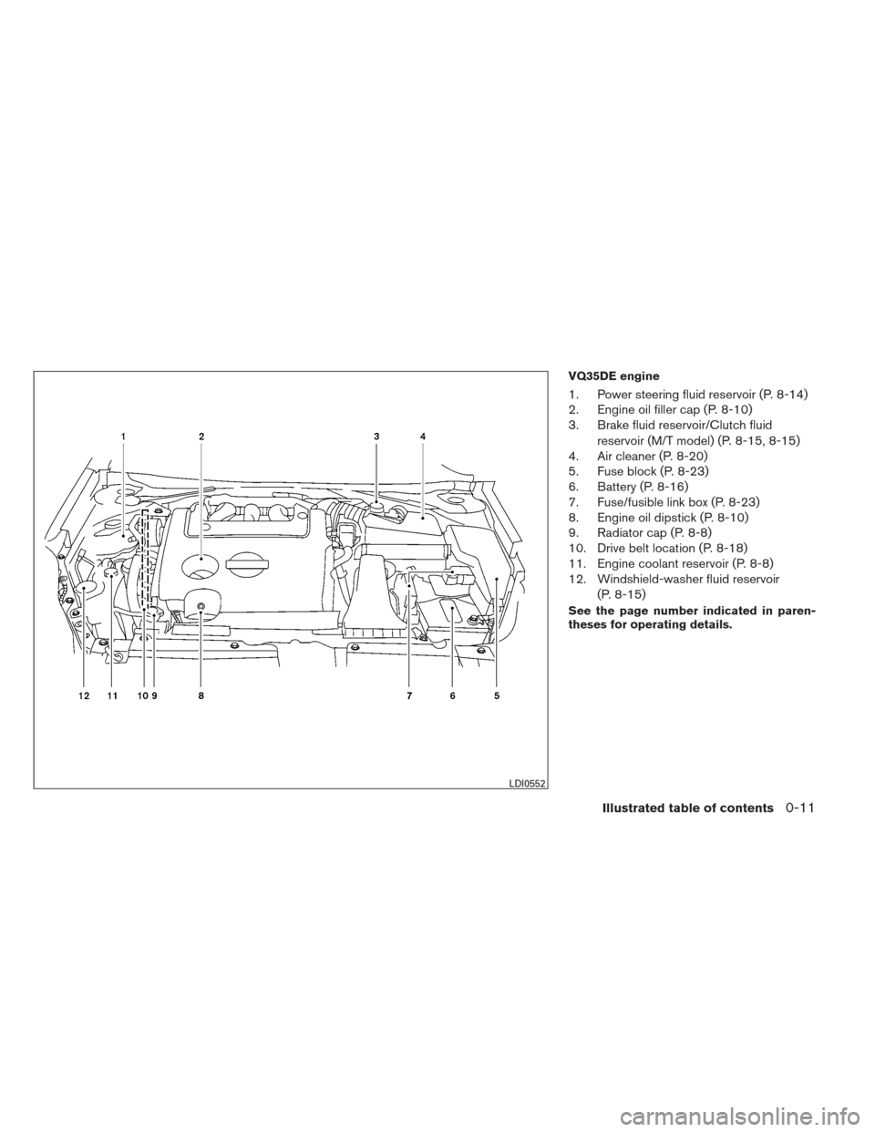 NISSAN ALTIMA COUPE 2012 D32 / 4.G User Guide VQ35DE engine 1. Power steering fluid reservoir (P. 8-14) 2. Engine oil filler cap (P. 8-10) 3. Brake fluid reservoir/Clutch fluidreservoir (M/T model) (P. 8-15, 8-15) 4. Air cleaner (P. 8-20) 5. Fuse