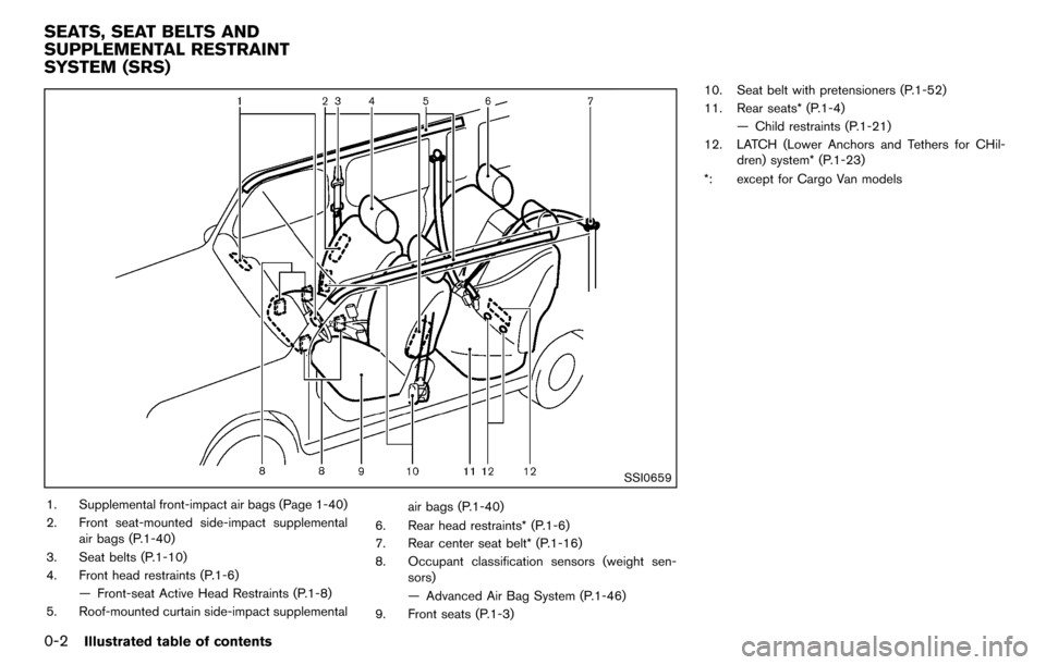 NISSAN CUBE 2012 3.G Owners Manual 0-2Illustrated table of contents SSI0659 1. Supplemental front-impact air bags (Page 1-40) 2. Front seat-mounted side-impact supplementalair bags (P.1-40) 3. Seat belts (P.1-10) 4. Front head restrain