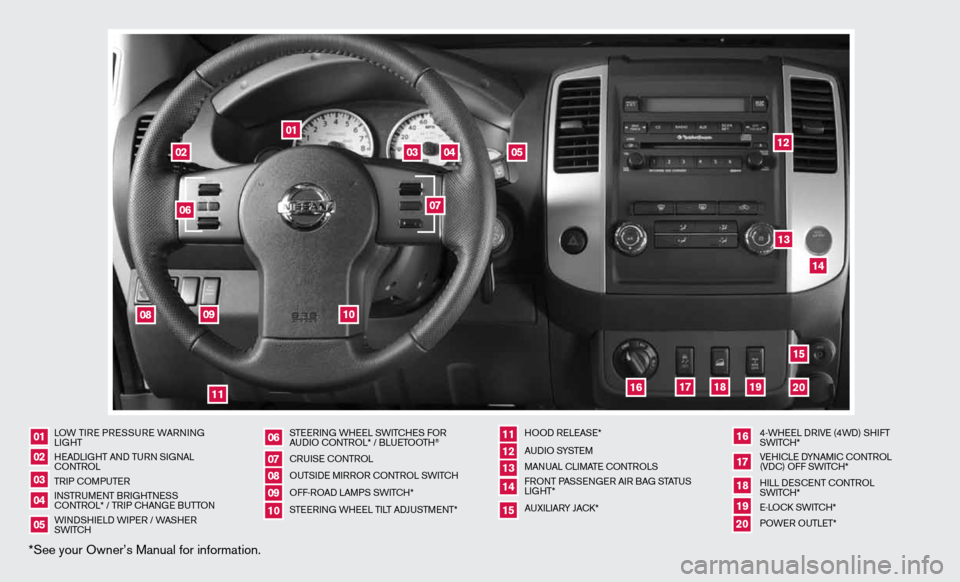NISSAN XTERRA 2012 N50 / 2.G Quick Reference Guide *See your Owner's Manual for information. LOW TiRe PRe SSuRe  WARnin G Li GHT H eAd LiGHT And Tu Rn S iG nAL cOn TROL TR iP c OMP uTeR in STRuMen T BRiGHTneSS c O nTROL* / TR iP c HAn Ge B uTTO n W