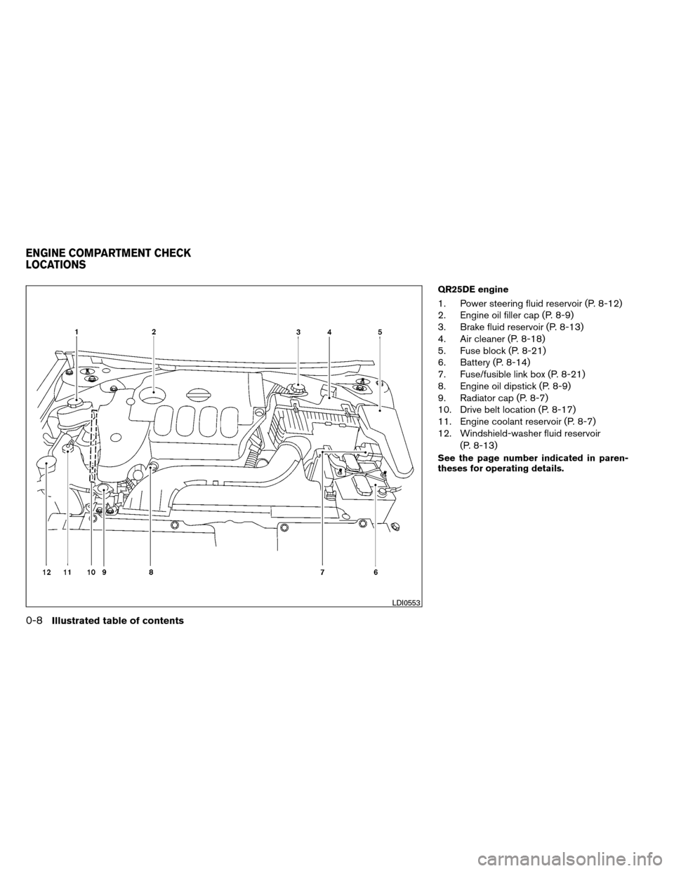 NISSAN ALTIMA COUPE 2013 D32 / 4.G User Guide QR25DE engine 1. Power steering fluid reservoir (P. 8-12) 2. Engine oil filler cap (P. 8-9) 3. Brake fluid reservoir (P. 8-13) 4. Air cleaner (P. 8-18) 5. Fuse block (P. 8-21) 6. Battery (P. 8-14) 7.