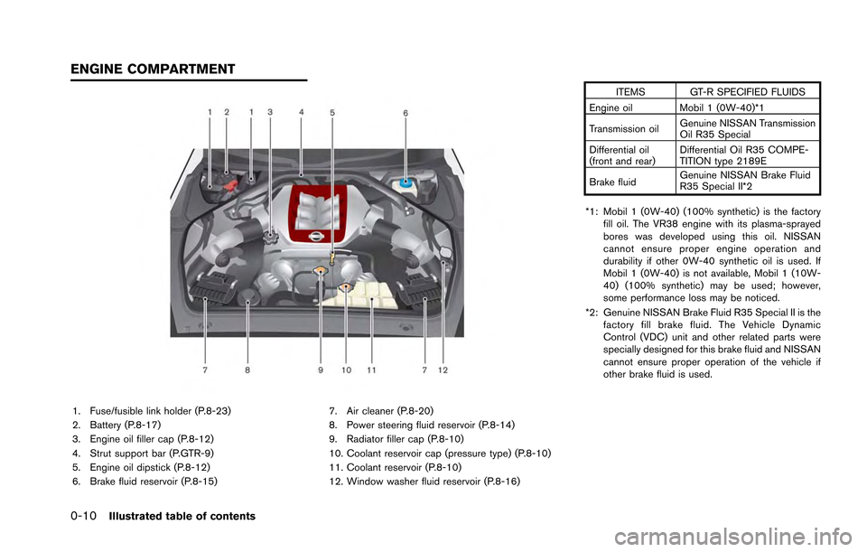 NISSAN GT-R 2013 R35 Owners Manual 0-10Illustrated table of contents 1. Fuse/fusible link holder (P.8-23) 2. Battery (P.8-17) 3. Engine oil filler cap (P.8-12) 4. Strut support bar (P.GTR-9) 5. Engine oil dipstick (P.8-12) 6. Brake flu