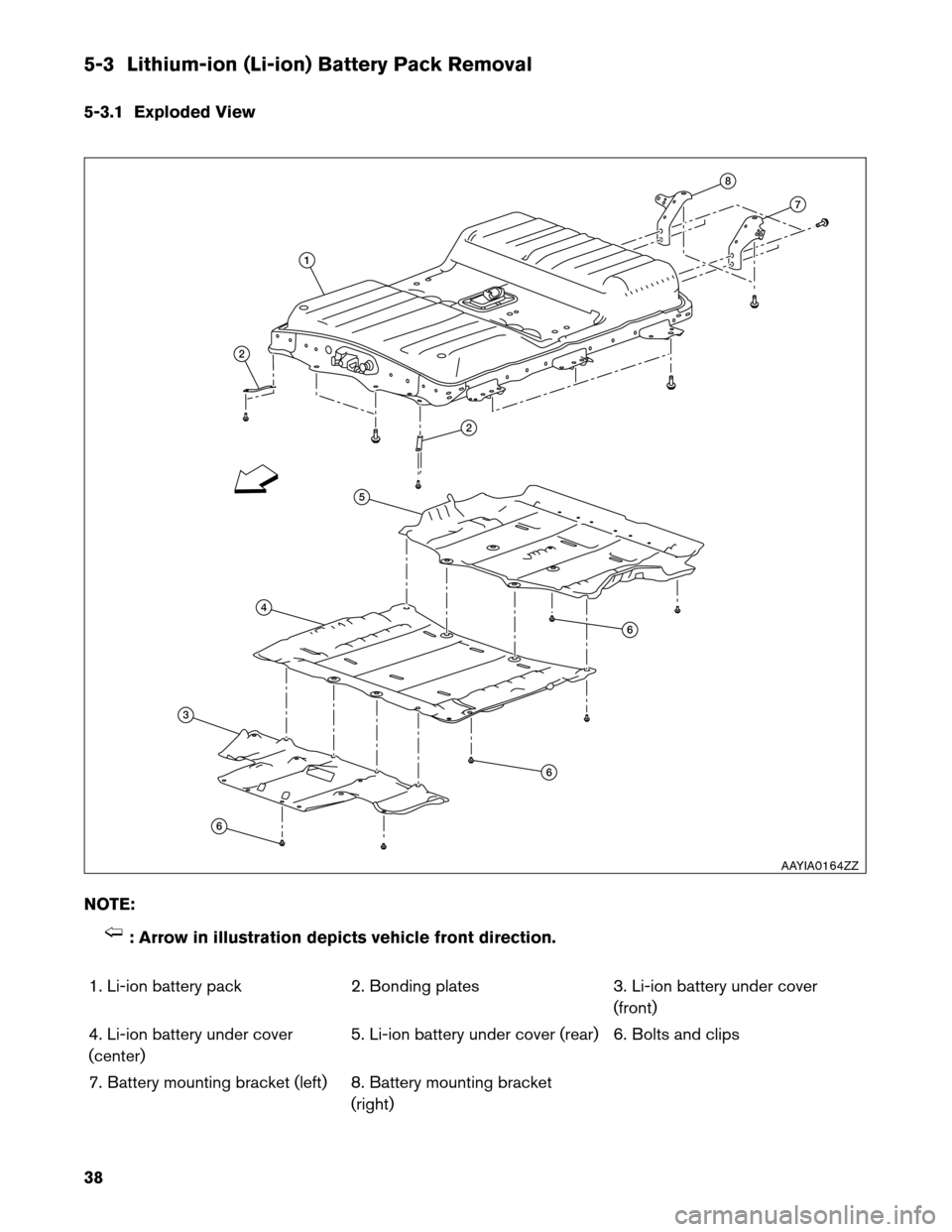NISSAN LEAF 2013 1.G Dismantling Guide 5-3 Lithium-ion (Li-ion) Battery Pack Removal 5-3.1 Exploded View NOTE: : Arrow in illustration depicts vehicle front direction. 1.  Li-ion battery pack 2. Bonding plates 3. Li-ion battery under cover