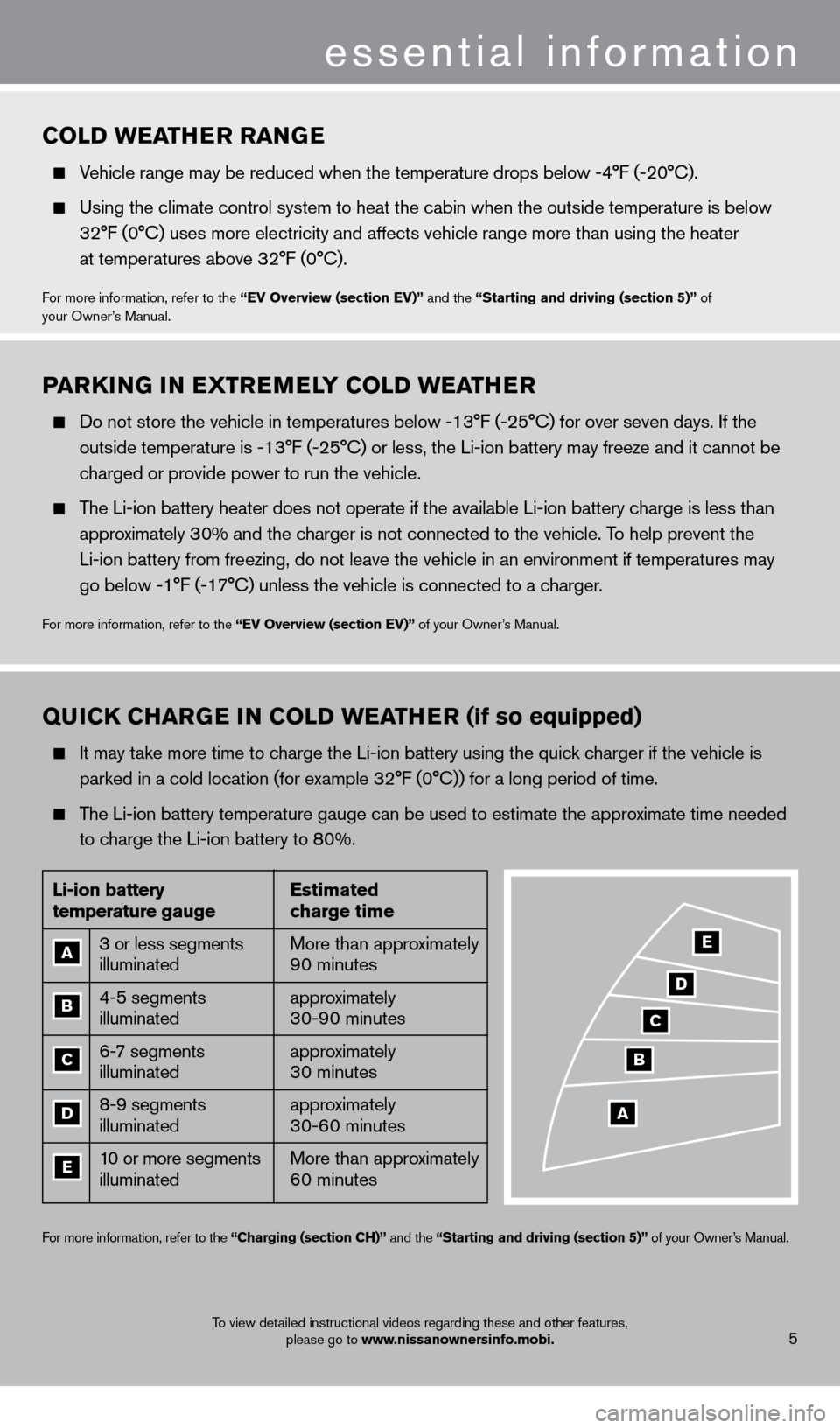NISSAN LEAF 2013 1.G Quick Reference Guide essential information 5 COLD weaTHer  ra NGe   Vehicle range may be reduced when the temperature drops below -4°F (-20°C).     Using the climate control system to heat the cabin when the outside tem