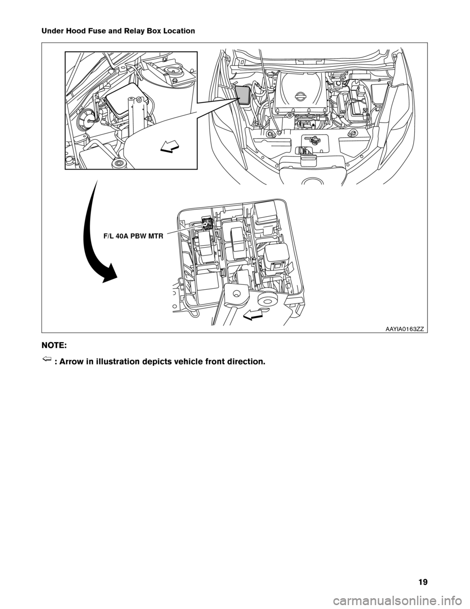 NISSAN LEAF 2013 1.G Roadside Assistance Guide Under Hood Fuse and Relay Box Location NO TE: : Arrow in illustration depicts vehicle front direction. F/L 40A PBW MTR AAYIA0163ZZ 19