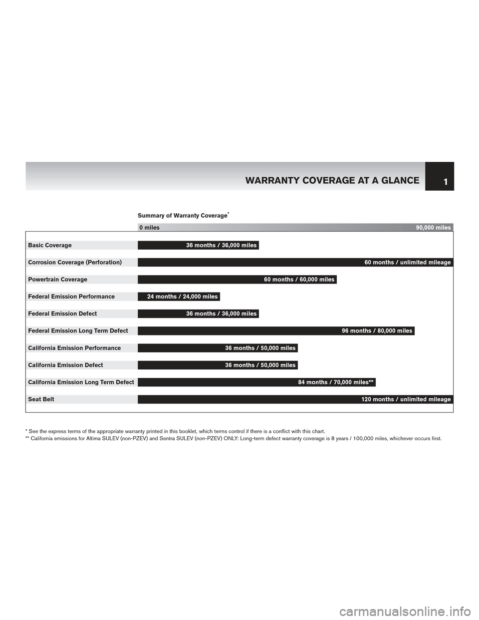 NISSAN QUEST 2014 RE52 / 4.G Warranty Booklet, Page 5