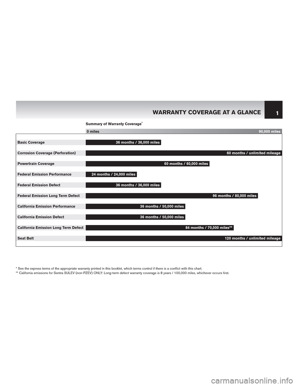 NISSAN QUEST 2015 RE52 / 4.G Warranty Booklet, Page 5