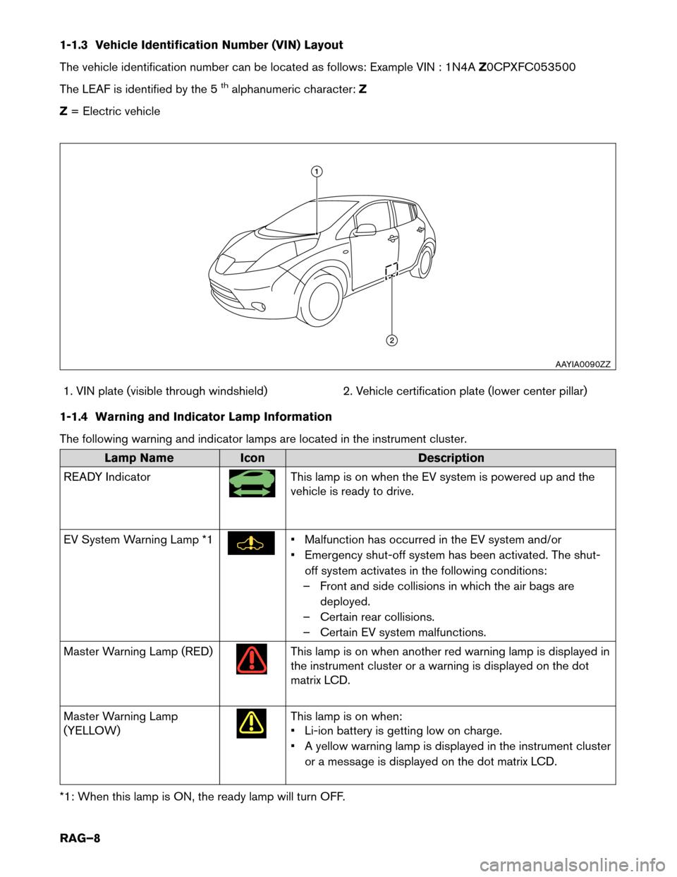 Nissan Leaf 2015 1g Roadside Assistance Guide