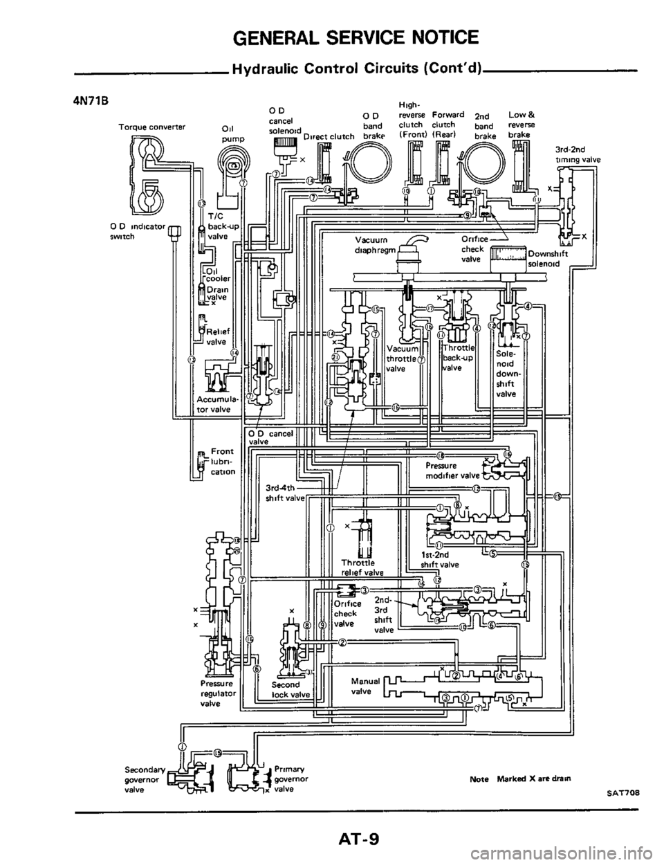NISSAN 300ZX 1984 Z31 Automatic Transmission Workshop Manual, Page 9